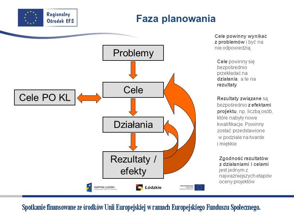 Faza planowania Problemy Cele Cele PO KL Działania Rezultaty / efekty