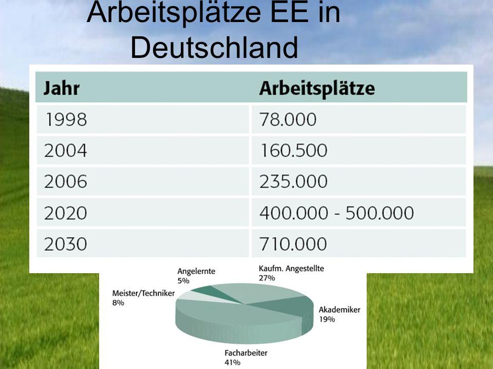 Arbeitsplätze EE in Deutschland