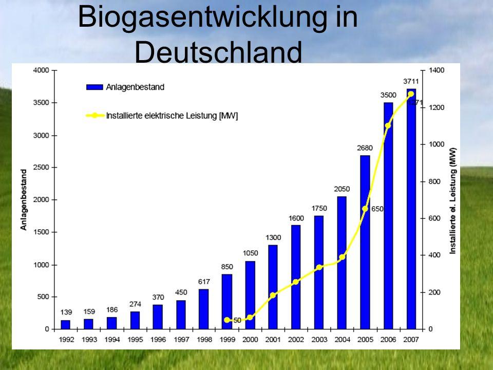 Biogasentwicklung in Deutschland