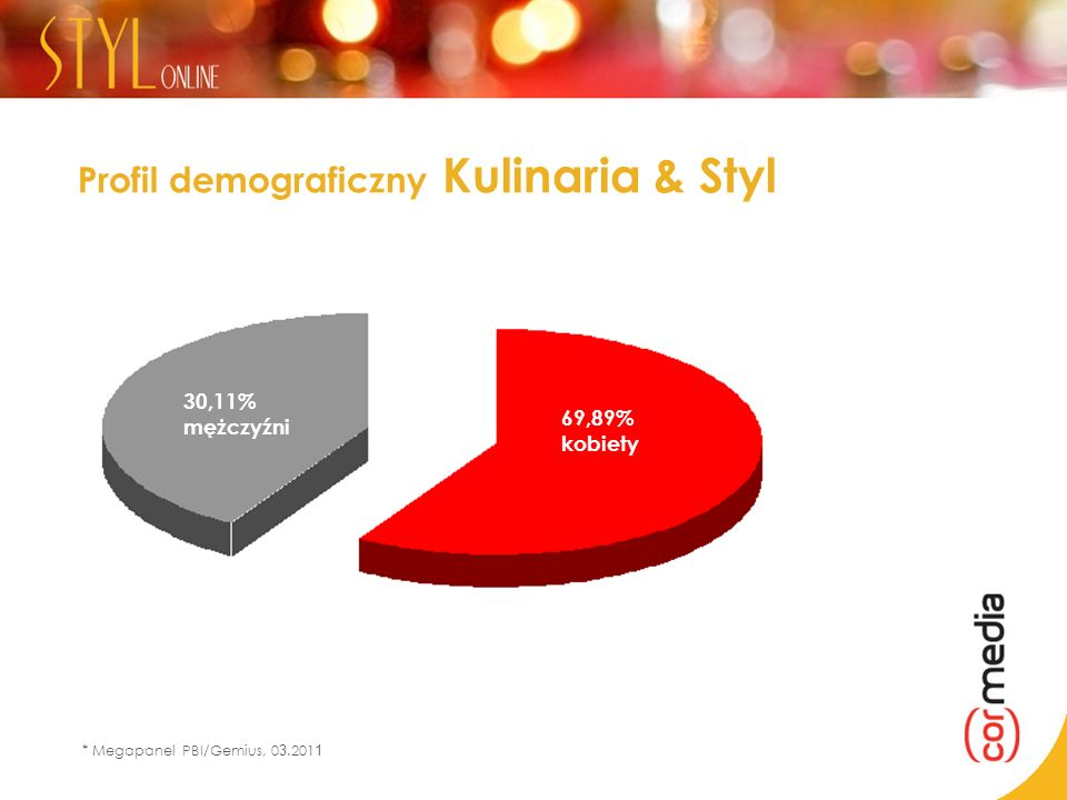 Profil demograficzny Kulinaria & Styl