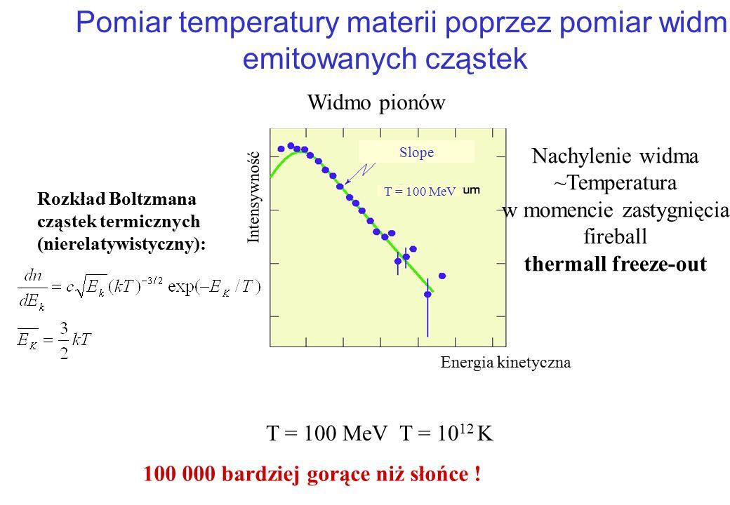 Pomiar temperatury materii poprzez pomiar widm emitowanych cząstek