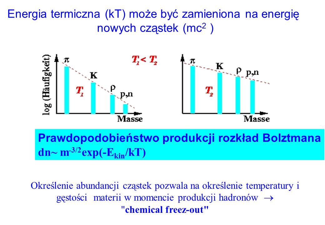 Energia termiczna (kT) może być zamieniona na energię