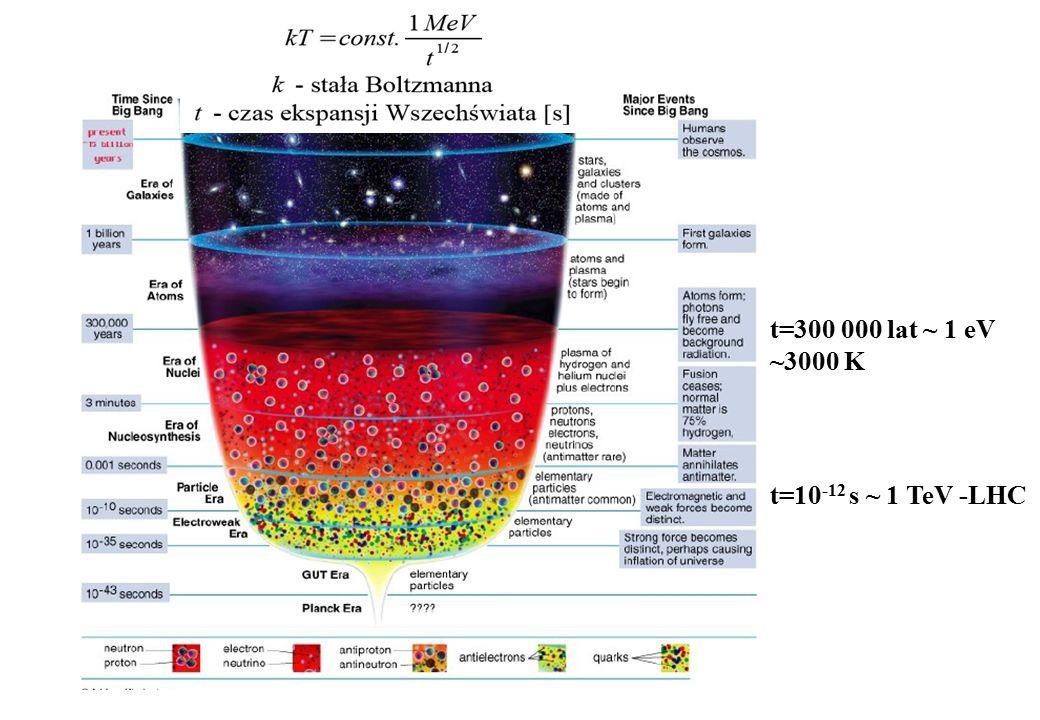 t=300 000 lat ~ 1 eV ~3000 K t=10-12 s ~ 1 TeV -LHC