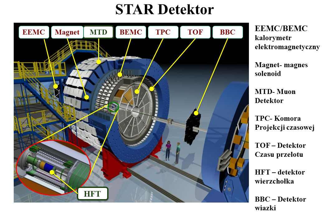 STAR Detektor EEMC/BEMC kalorymetr elektromagnetyczny HFT TPC MTD