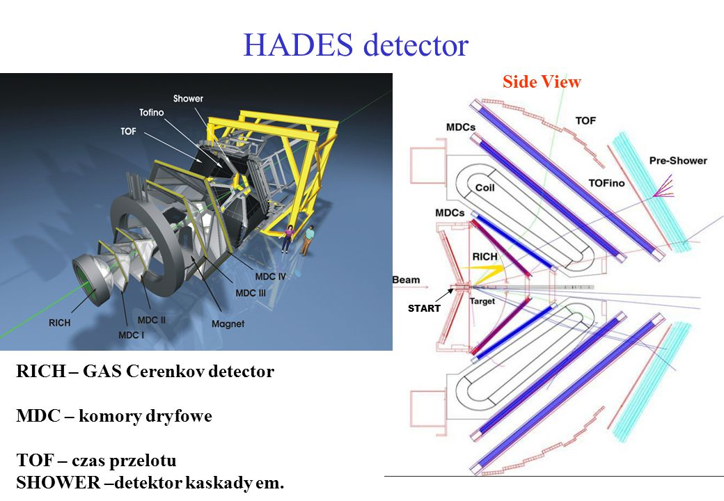HADES detector Side View RICH – GAS Cerenkov detector
