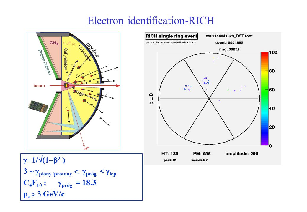Electron identification-RICH