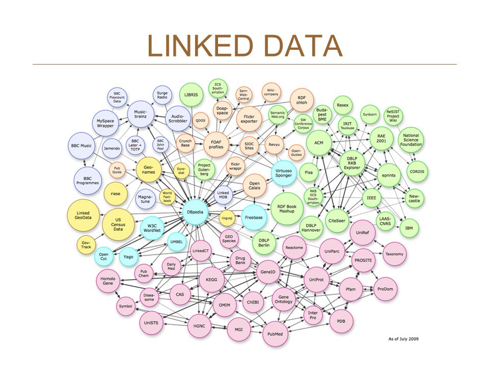 LINKED DATA