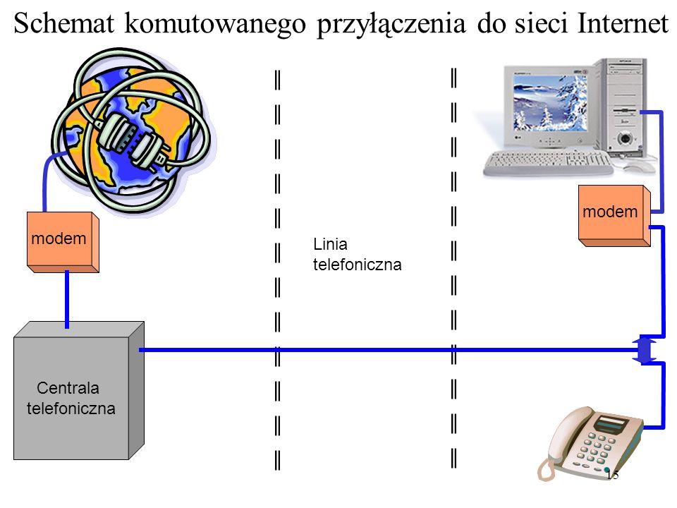 Schemat komutowanego przyłączenia do sieci Internet
