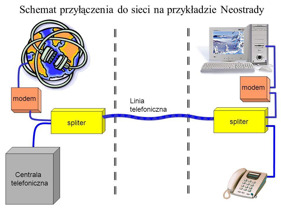 Schemat przyłączenia do sieci na przykładzie Neostrady