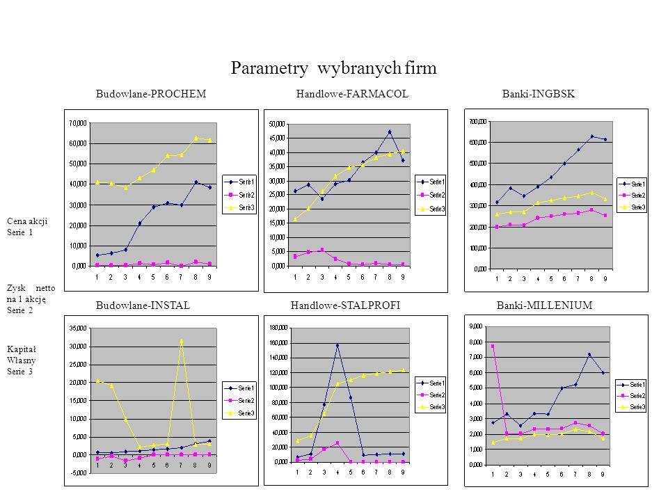 Parametry wybranych firm