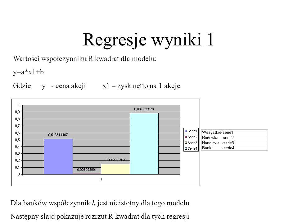 Regresje wyniki 1 Wartości współczynniku R kwadrat dla modelu: