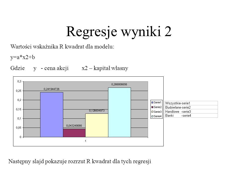 Regresje wyniki 2 Wartości wskaźnika R kwadrat dla modelu: y=a*x2+b