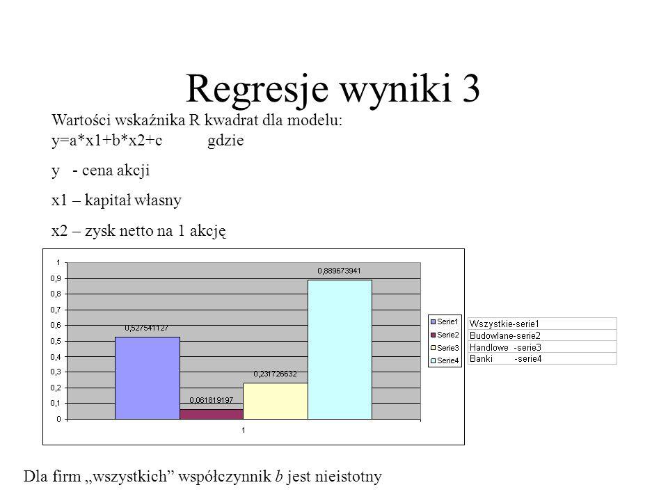 Regresje wyniki 3Wartości wskaźnika R kwadrat dla modelu: y=a*x1+b*x2+c gdzie. y - cena akcji.