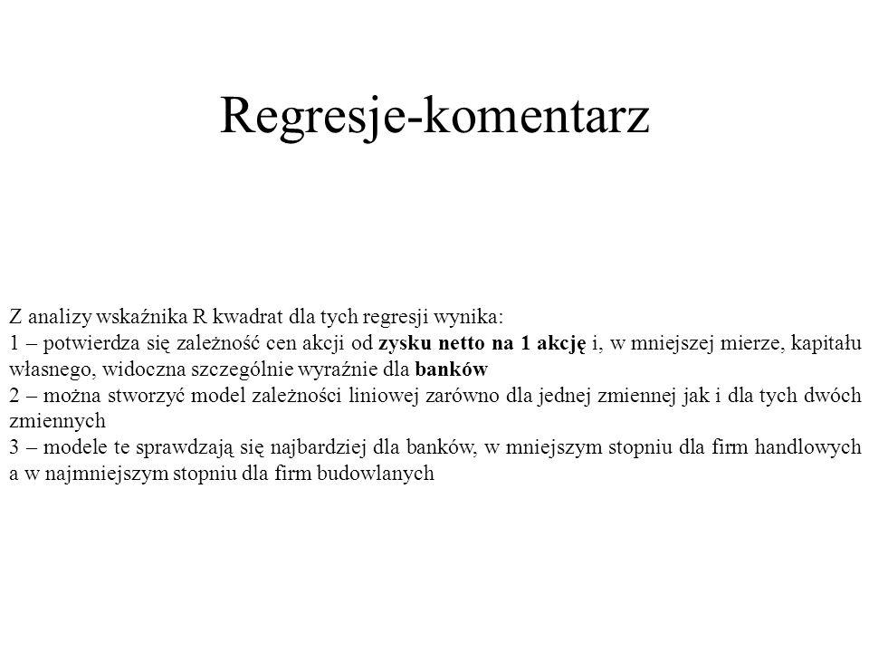 Regresje-komentarzZ analizy wskaźnika R kwadrat dla tych regresji wynika: