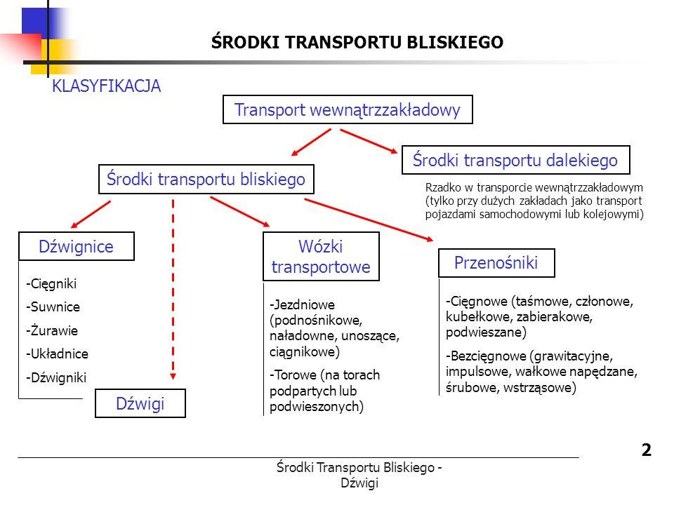 ŚRODKI TRANSPORTU BLISKIEGO