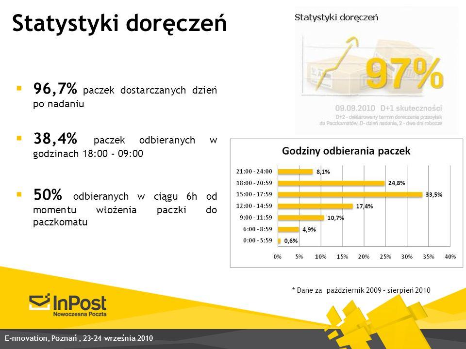 Statystyki doręczeń 96,7% paczek dostarczanych dzień po nadaniu