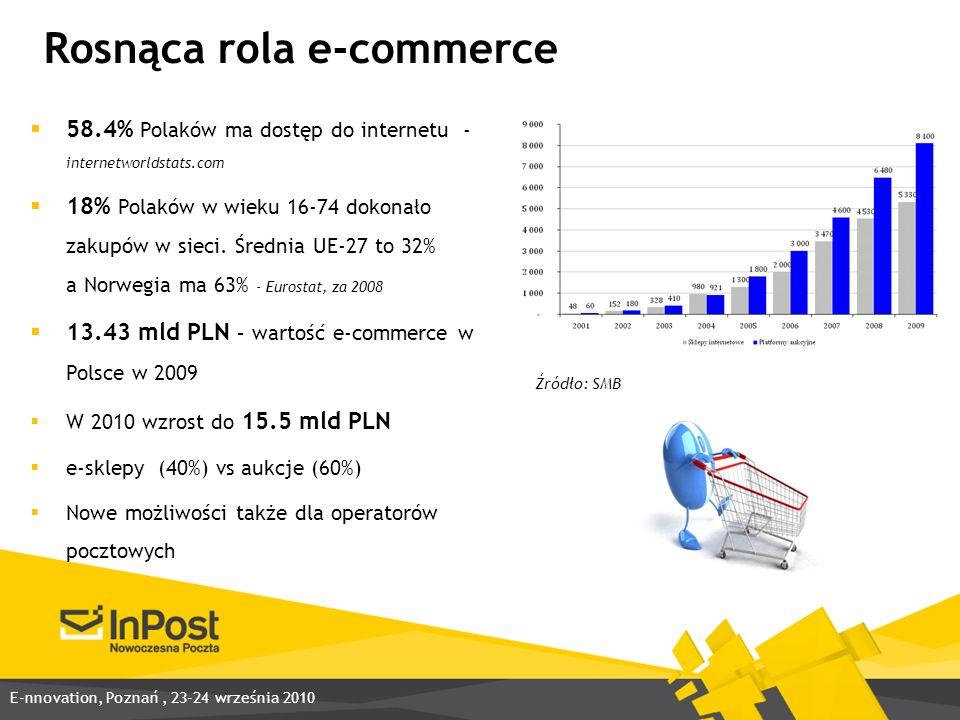 Rosnąca rola e-commerce