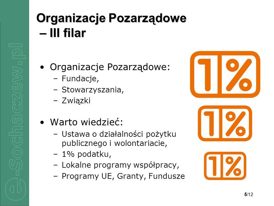 Organizacje Pozarządowe – III filar