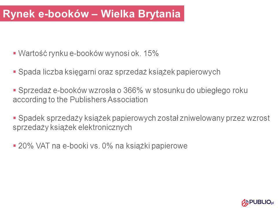 Rynek e-booków – Wielka Brytania