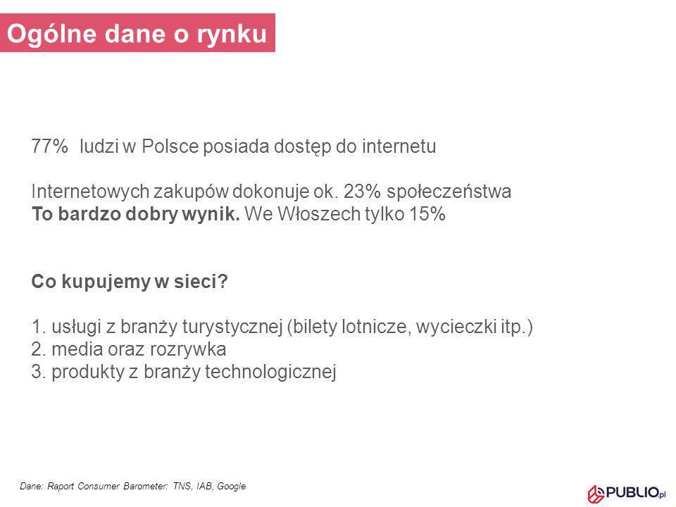 Ogólne dane o rynku 77% ludzi w Polsce posiada dostęp do internetu