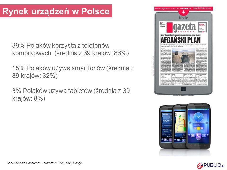 Rynek urządzeń w Polsce