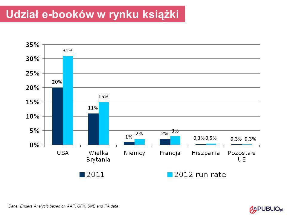 Udział e-booków w rynku książki