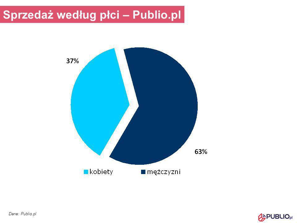 Sprzedaż według płci – Publio.pl
