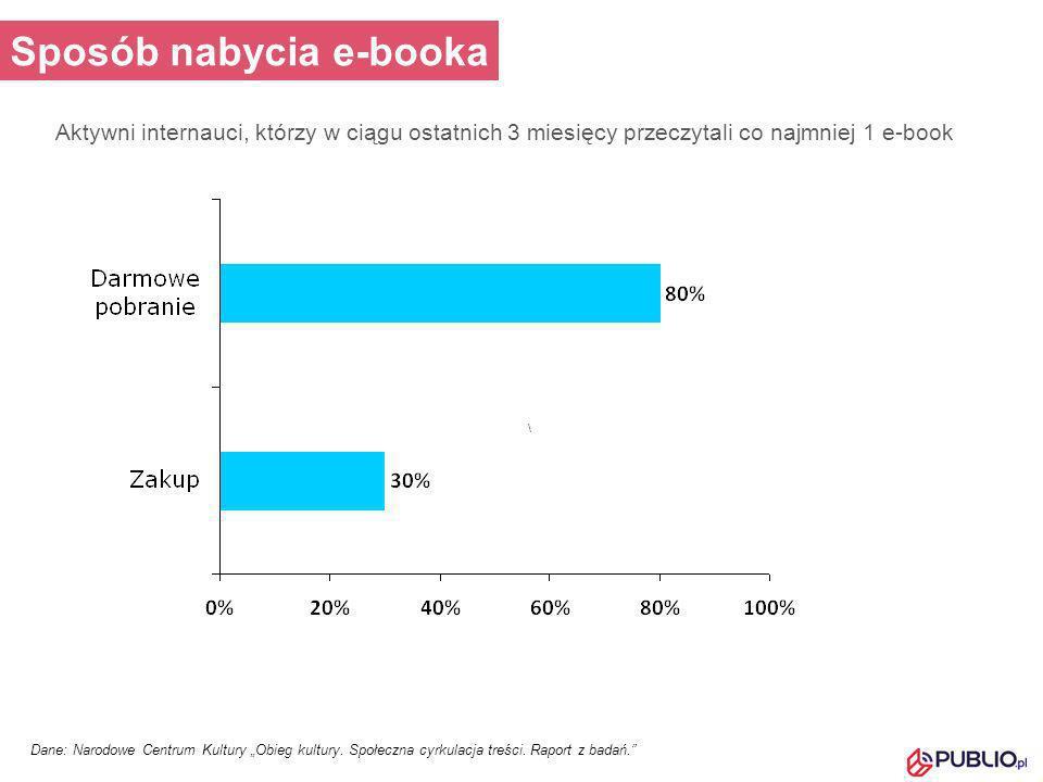 Sposób nabycia e-booka