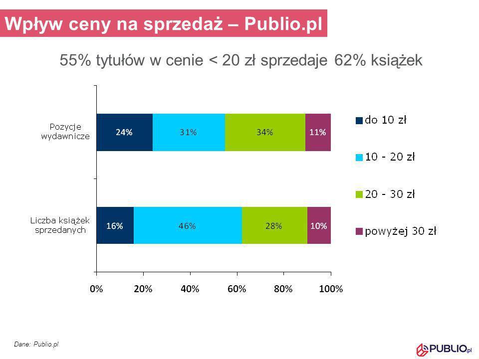 Wpływ ceny na sprzedaż – Publio.pl