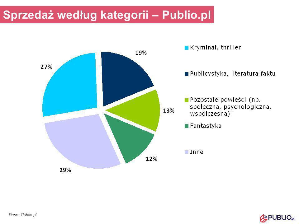 Sprzedaż według kategorii – Publio.pl