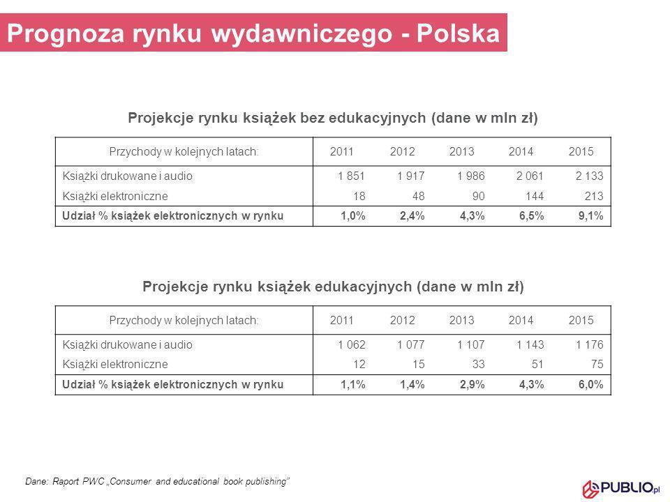Prognoza rynku wydawniczego - Polska