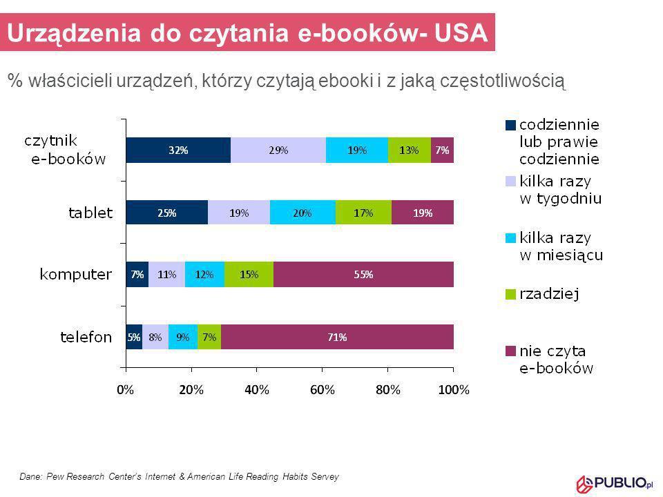 Urządzenia do czytania e-booków- USA