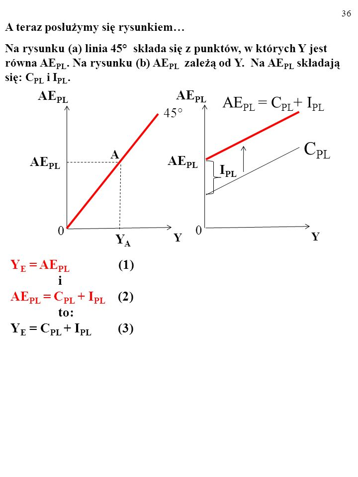 A CPL AEPL = CPL+ IPL AEPL AEPL 45° AEPL IPL YA YE = AEPL (1) i