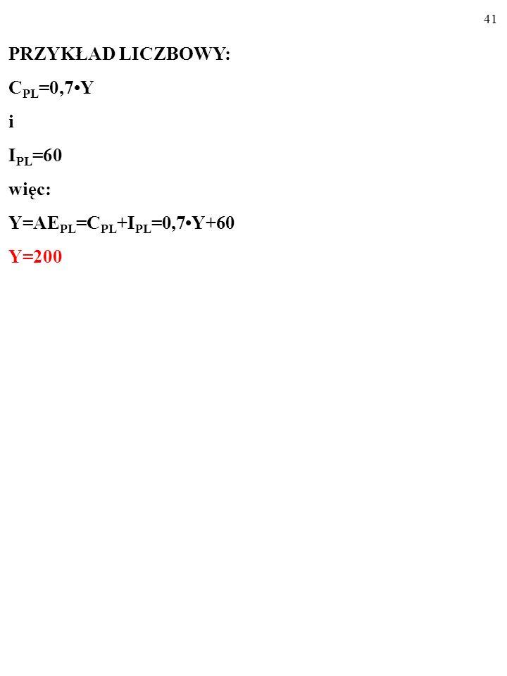PRZYKŁAD LICZBOWY: CPL=0,7•Y i IPL=60 więc: Y=AEPL=CPL+IPL=0,7•Y+60 Y=200