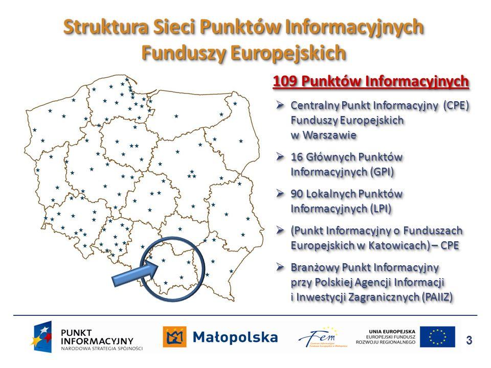 Struktura Sieci Punktów Informacyjnych Funduszy Europejskich