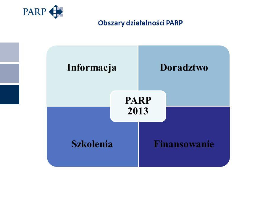 Obszary działalności PARP
