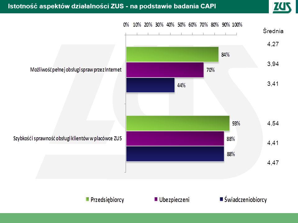 Istotność aspektów działalności ZUS - na podstawie badania CAPI