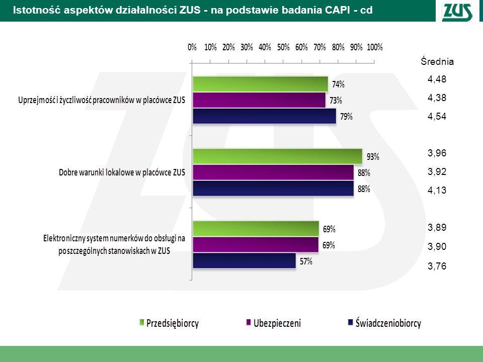 Istotność aspektów działalności ZUS - na podstawie badania CAPI - cd