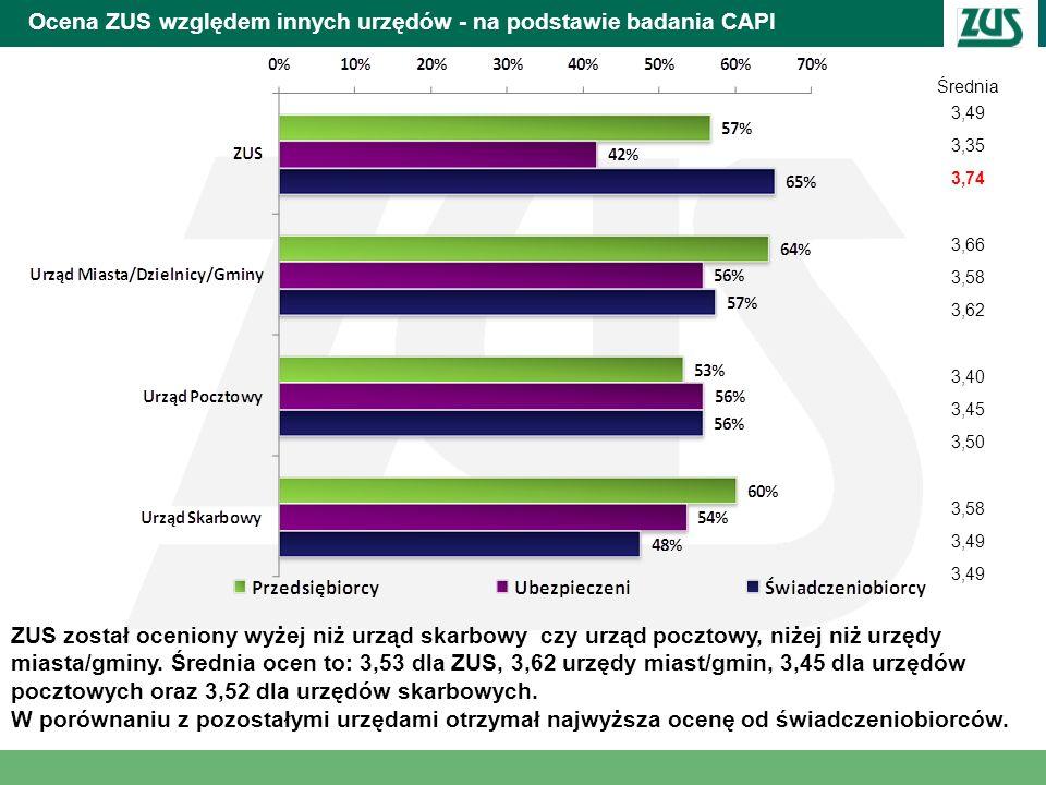 Ocena ZUS względem innych urzędów - na podstawie badania CAPI