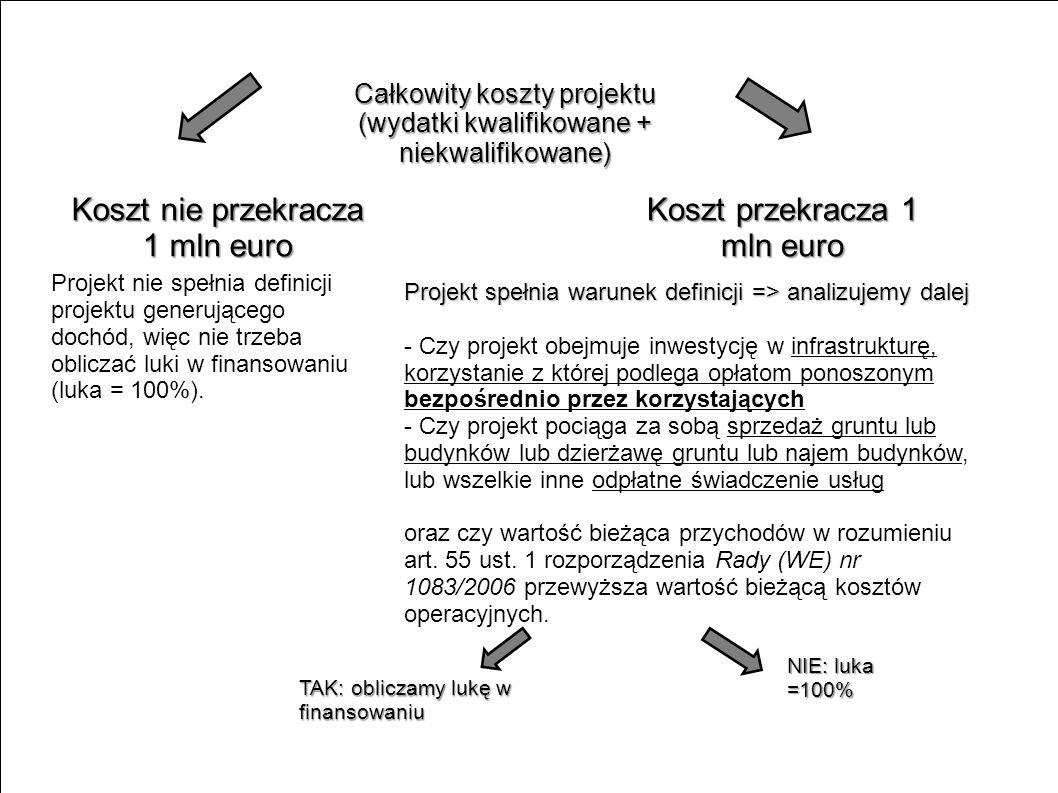 Koszt nie przekracza 1 mln euro Koszt przekracza 1 mln euro