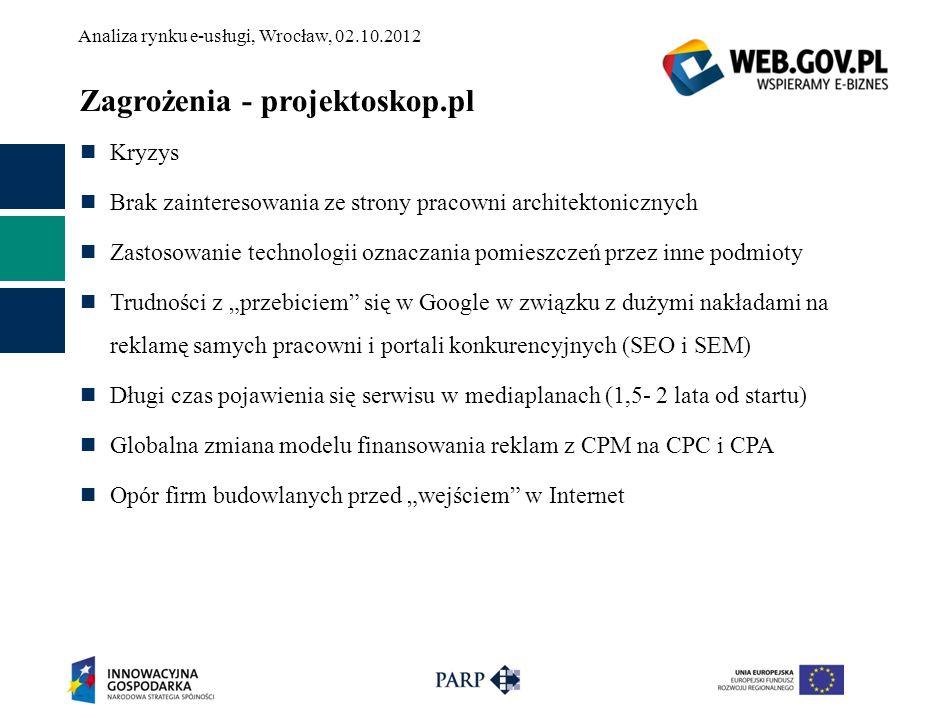 Zagrożenia - projektoskop.pl