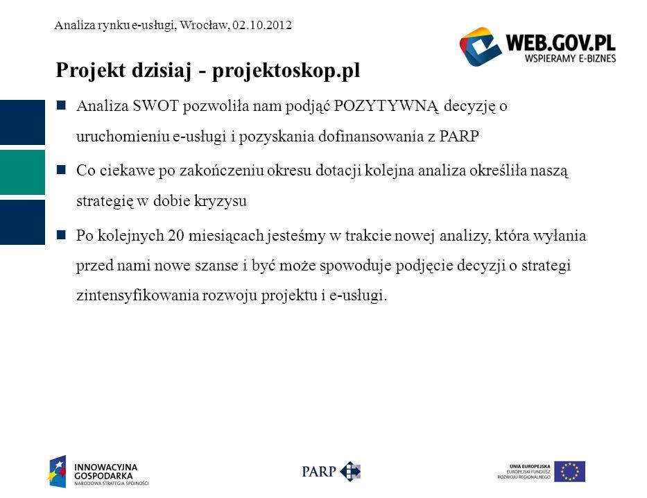 Projekt dzisiaj - projektoskop.pl