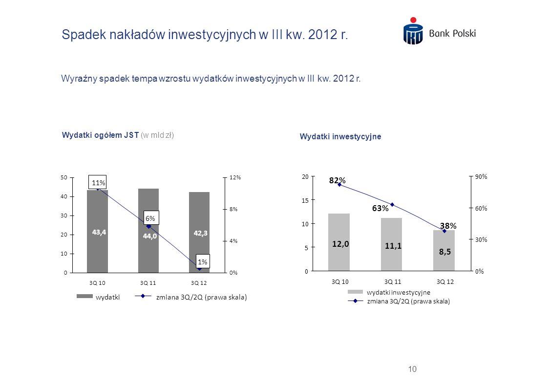Spadek nakładów inwestycyjnych w III kw. 2012 r.