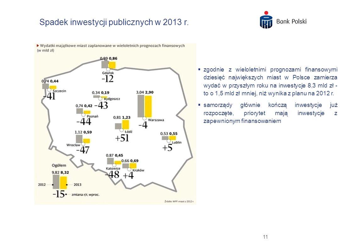 Spadek inwestycji publicznych w 2013 r.