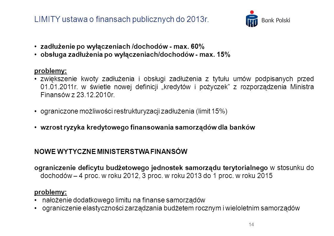 LIMITY ustawa o finansach publicznych do 2013r.
