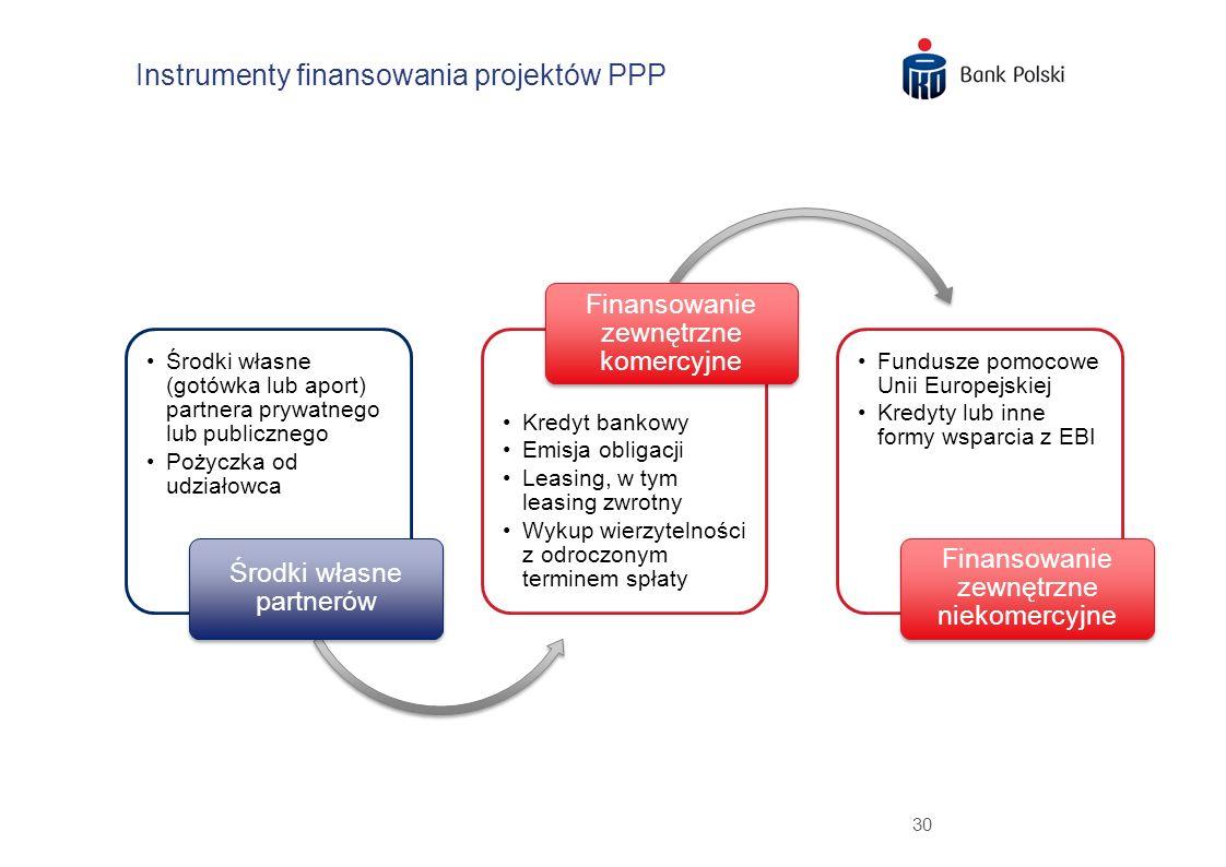 Instrumenty finansowania projektów PPP