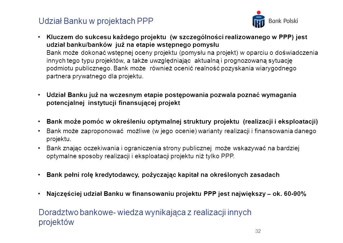Udział Banku w projektach PPP