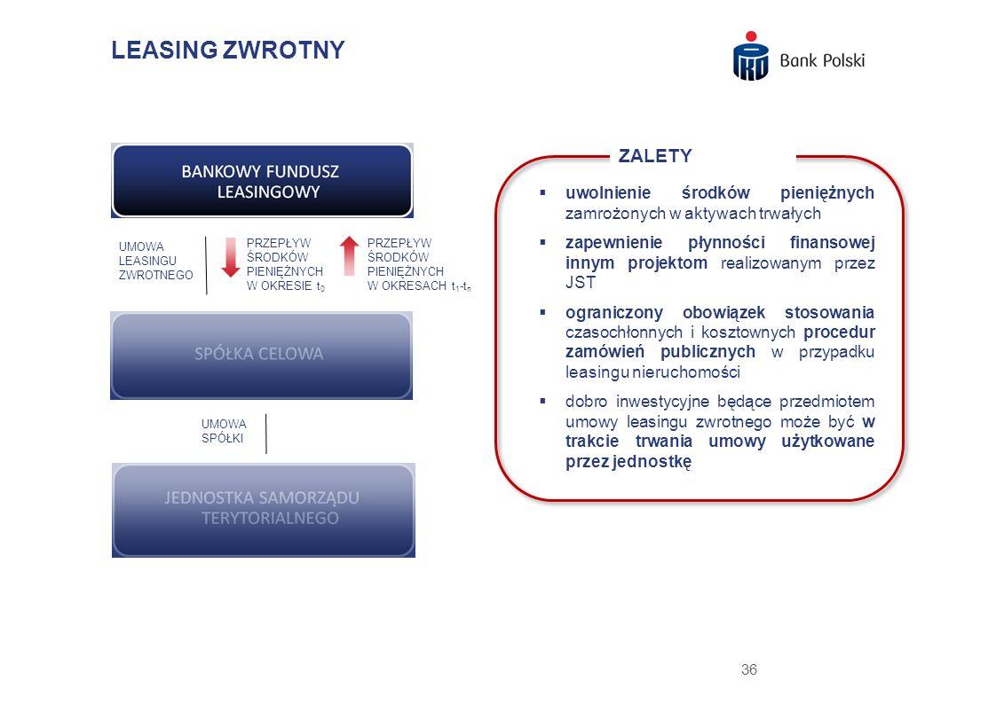 LEASING ZWROTNY ZALETY