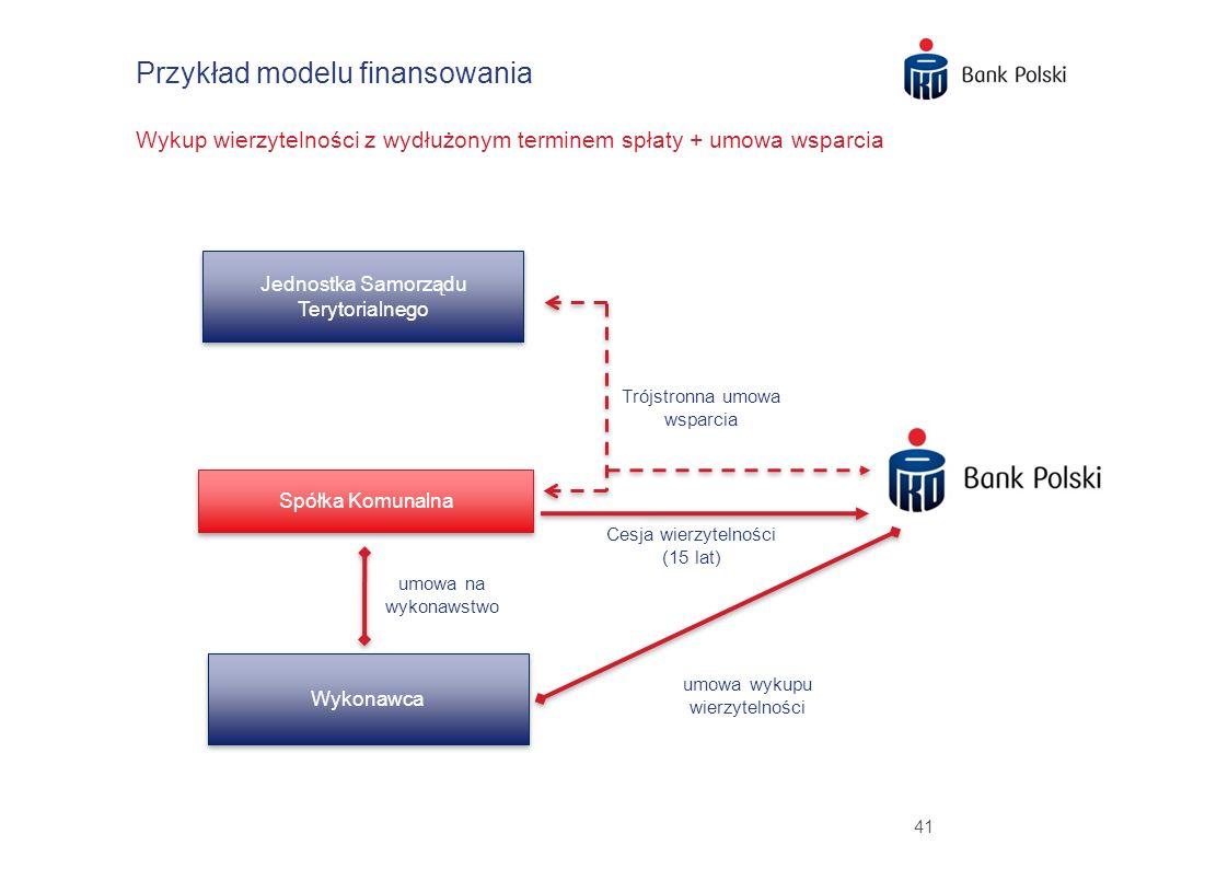 Przykład modelu finansowania Wykup wierzytelności z wydłużonym terminem spłaty + umowa wsparcia