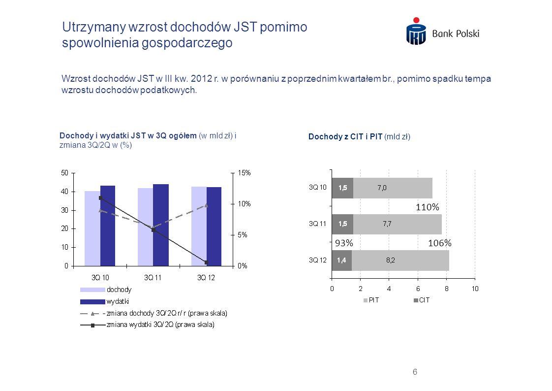Utrzymany wzrost dochodów JST pomimo spowolnienia gospodarczego